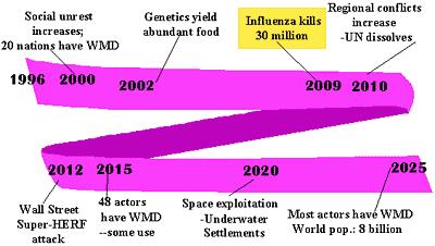 En 2009, d'acord amb una figura en l'informe de la Força Aèria de 2025, la grip mata 30 milions de persones.